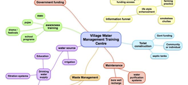 water management, rural India